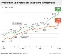 Pelletsproduktion in Österreich 2020