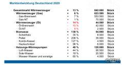 Deutscher Heizungsmarkt 2020: Absatz