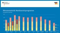 BAFA-Zahlen im März 2019