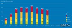 BAFA-Monatsstatistik September 2021