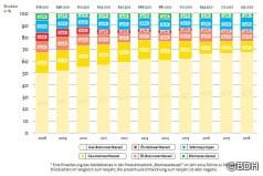 Jahresbilanz der deutschen Heizungsindustrie