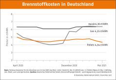 Deutscher Pelletspreis im Mai 2021