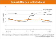 Deutscher Pelletspreis im Juni 2021