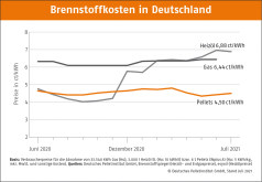 Deutscher Pelletspreis im Juli 2021