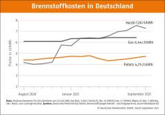 Deutscher Pelletspreis im September 2021