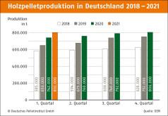 Vierteljahresbilanz 2021
