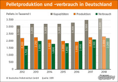 Marktzahlen 2017: Produktion, Verbrauch