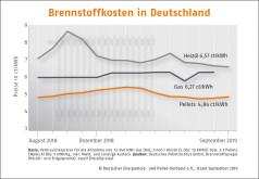 Deutscher Pelletspreis im September 2019