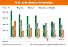 Pelletsherstellung in Europa: Deutscher Handel