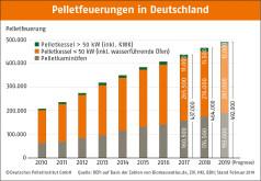 Absatz von Pelletsfeuerungen 2010-2018