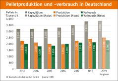 Pelletsproduktion in Deutschland 2018