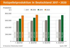 Pelletsproduktion Halbjahresbilanz 2020