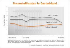 Deutscher Pelletspreis im März 2020