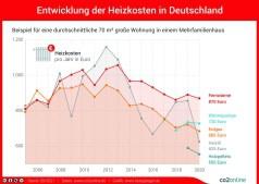 Heizspiegel: Kostenprognose für 2021