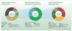 Energieverbrauch in Wien