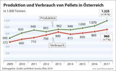 Österreichische Pelletsbranche 2017