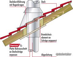 Beispiel für Rohrdurchführungen: Dach