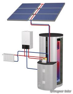 Solares Kompaktsystem Ratiocompact