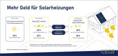 Fördersätze für eine Solarheizung