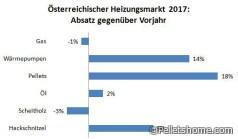 Österreichischer Heizungsmarkt 2017 Vorjahr