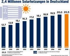 Solarwärme in Deutschland