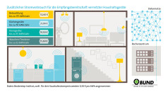 Digitalisierung von Haushaltsgeräten