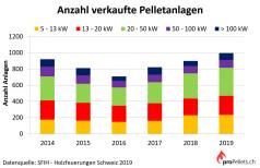 SFIH: Pelletskesselabsatz Schweiz