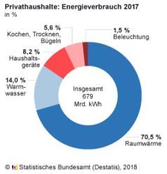 Energieverbrauch deutscher Privathaushalte 2017