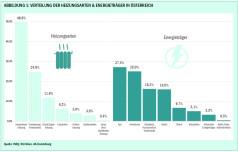 Heizungsarten und Energieträger