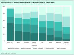AK Klimadialog: Heizen und Einkommen