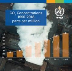 Treibhausgaskonzentrationen