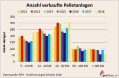 Schweizer Pelletsmarkt: Anlagenverkauf