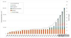 Marktentwicklung: Solare Fernwärmenetze