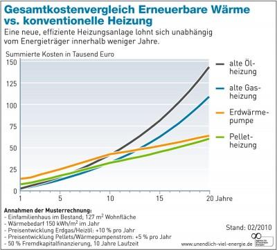 Erneuerbare Wärme gewinnt den Heizkostenvergleich01